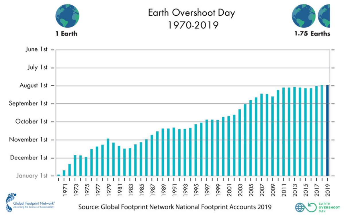 The Earth Overshoot Day